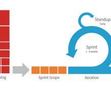 چگونه اسکرام میتواند بازدهی تیم شما را از بین ببرد